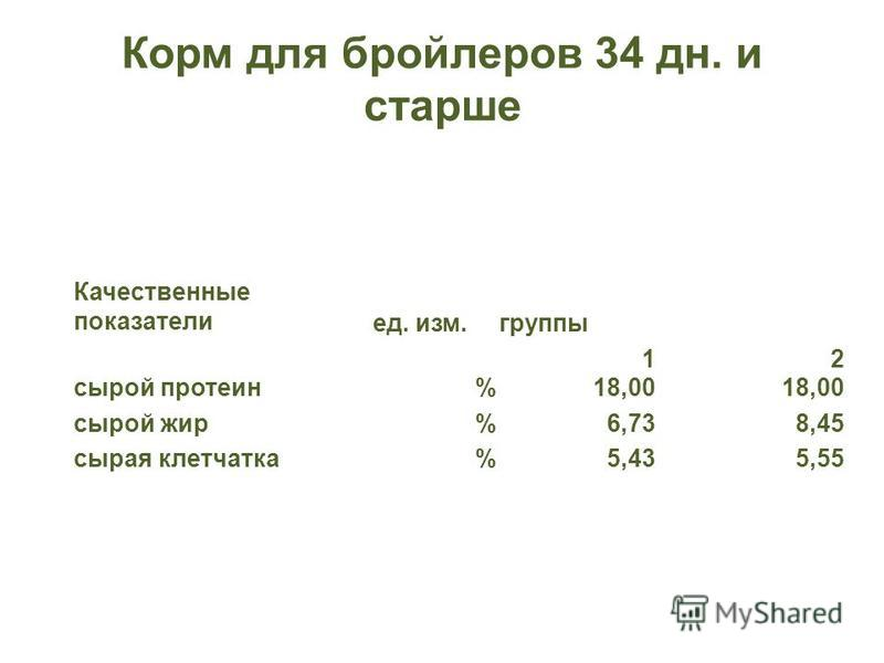 Корм для бройлеров 34 дн. и старше Качественные показатели ед. изм.группы 12 сырой протеин%18,00 сырой жир%6,738,45 сырая клетчатка%5,435,55