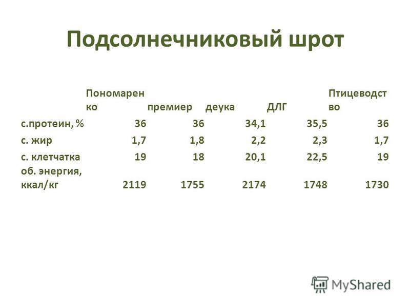 Подсолнечниковый шрот Пономарен копремиердеукаДЛГ Птицеводст во с.протеин, %36 34,135,536 с. жир 1,71,82,22,31,7 с. клетчатка 191820,122,519 об. энергия, ккал/кг 21191755217417481730