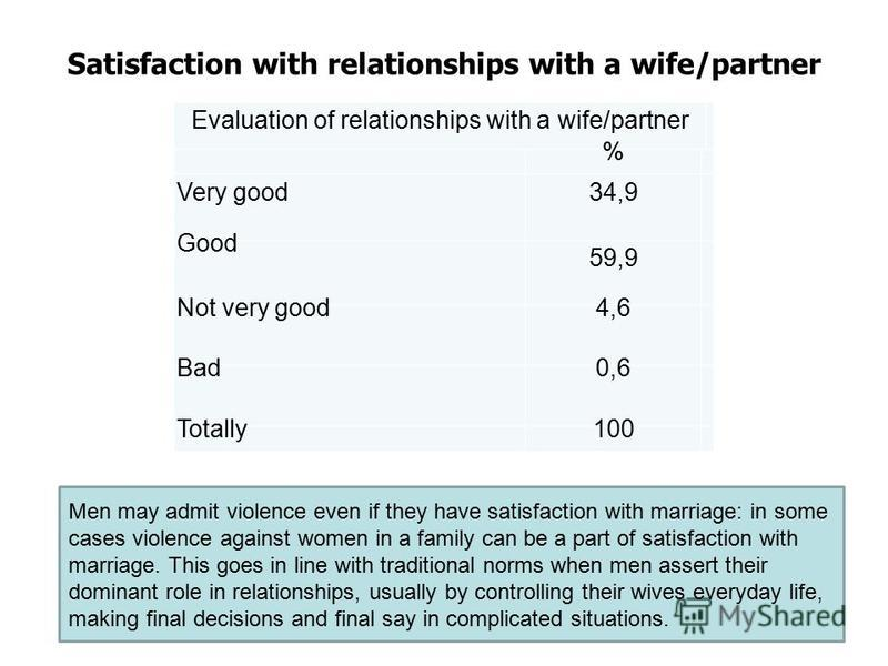 Satisfaction with relationships with a wife/partner Evaluation of relationships with a wife/partner % Very good 34,9 Good 59,9 Not very good 4,6 Bad 0,6 Totally100 Men may admit violence even if they have satisfaction with marriage: in some cases vio