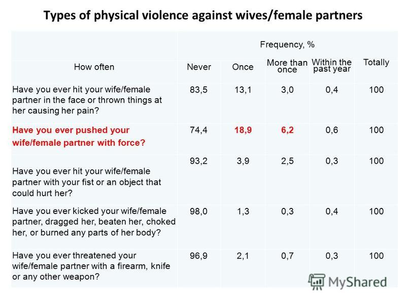 Types of physical violence against wives/female partners Frequency, % How oftenNeverOnce More than once Within the past year Totally Have you ever hit your wife/female partner in the face or thrown things at her causing her pain? 83,513,13,00,4100 Ha
