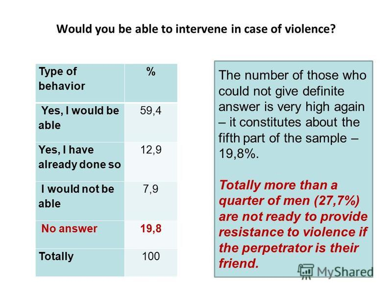 Would you be able to intervene in case of violence? Type of behavior % Yes, I would be able 59,4 Yes, I have already done so 12,9 I would not be able 7,9 No answer19,8 Totally100 The number of those who could not give definite answer is very high aga