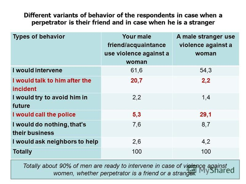 Different variants of behavior of the respondents in case when a perpetrator is their friend and in case when he is a stranger Types of behavior Your male friend/acquaintance use violence against a woman A male stranger use violence against a woman I