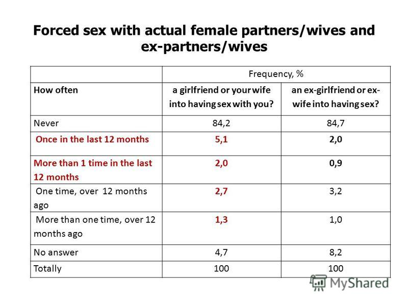 Forced sex with actual female partners/wives and ex-partners/wives Frequency, % How often a girlfriend or your wife into having sex with you? an ex-girlfriend or ex- wife into having sex? Never84,284,7 Once in the last 12 months5,12,0 More than 1 tim