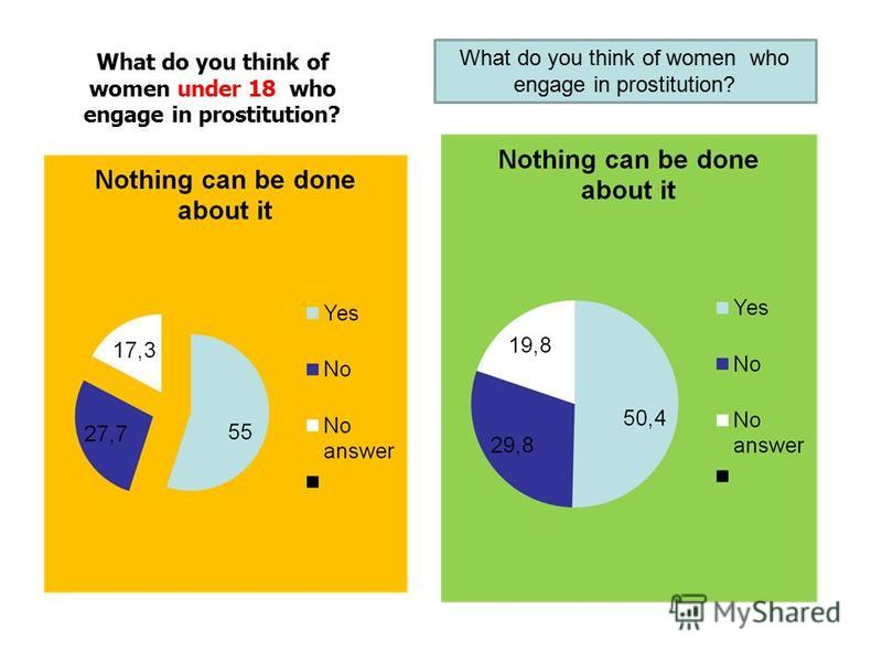 What do you think of women under 18 who engage in prostitution? What do you think of women who engage in prostitution?