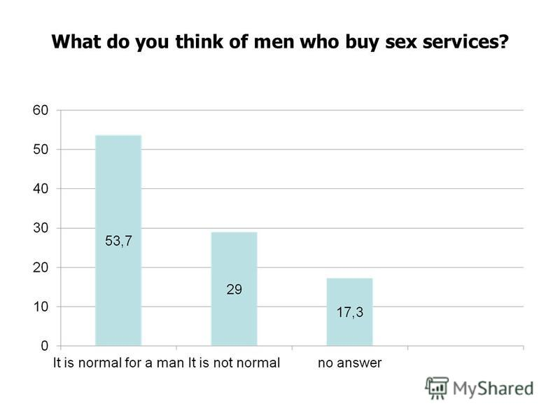 What do you think of men who buy sex services?