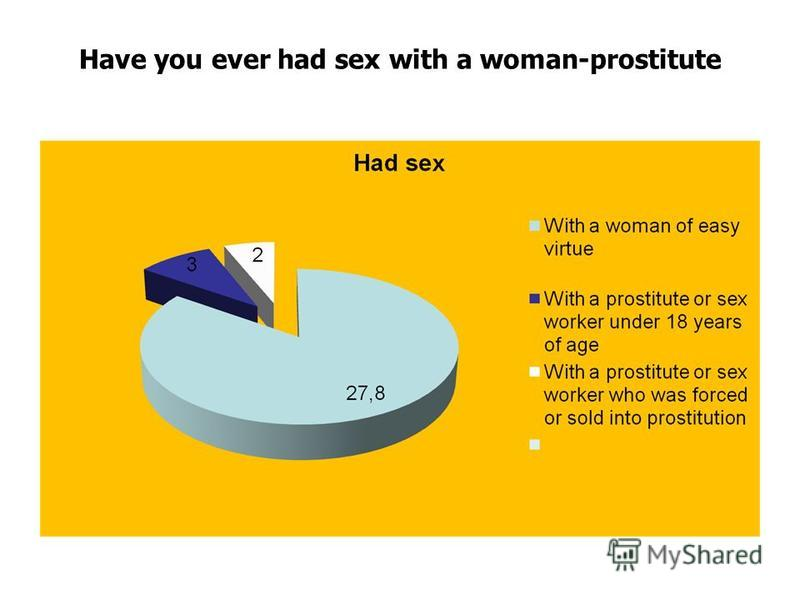Have you ever had sex with a woman-prostitute