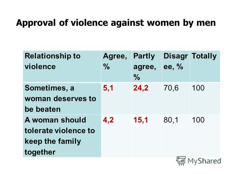 Approval of violence against women by men Relationship to violence Agree, % Partly agree, % Disagr ee, % Totally Sometimes, a woman deserves to be beaten 5,124,270,6100 A woman should tolerate violence to keep the family together 4,215,180,1100