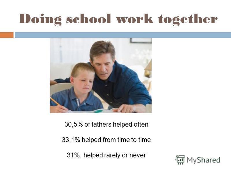 Doing school work together 30,5% of fathers helped often 33,1% helped from time to time 31% helped rarely or never