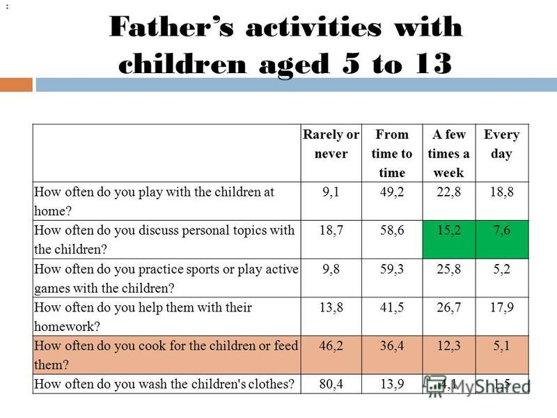 Fathers activities with children aged 5 to 13 Rarely or never From time to time A few times a week Every day How often do you play with the children at home? 9,149,222,818,8 How often do you discuss personal topics with the children? 18,758,615,27,6