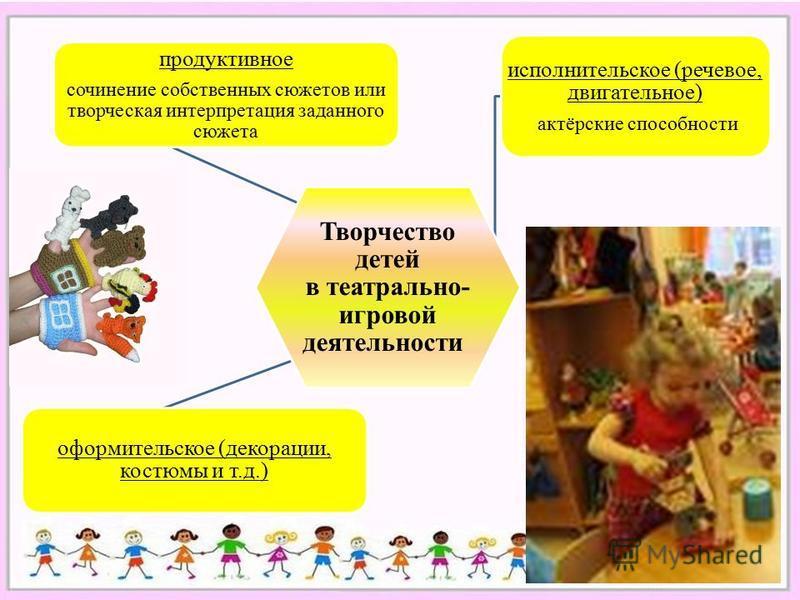 Творчество детей в театрально- игровой деятельности продуктивное сочинение собственных сюжетов или творческая интерпретация заданного сюжета исполнительское (речевое, двигательное) актёрские способности оформительское (декорации, костюмы и т.д.)