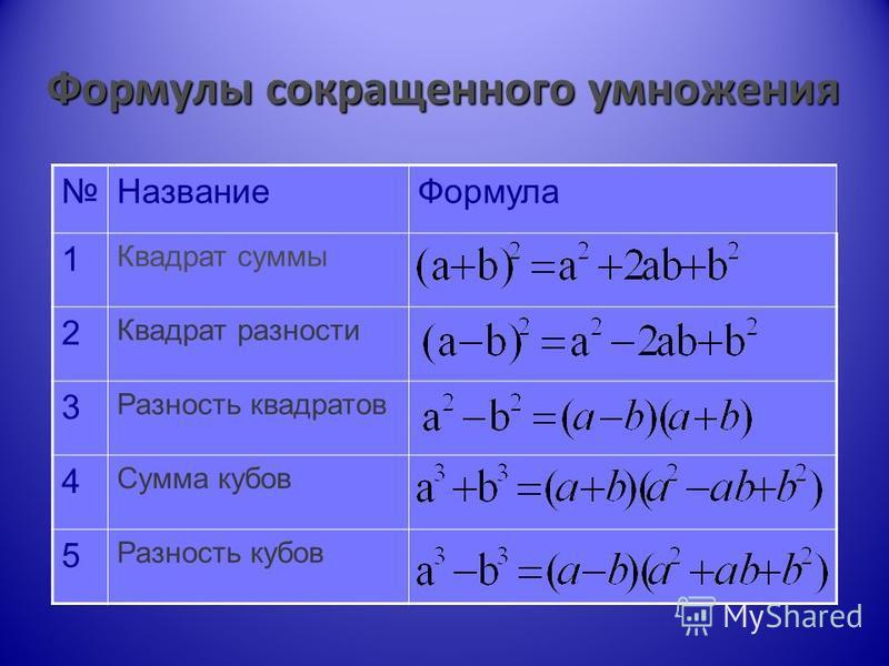 Формулы сокращенного умножения Название Формула 1 Квадрат суммы 2 Квадрат разности 3 Разность квадратов 4 Сумма кубов 5 Разность кубов