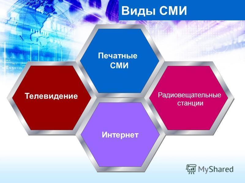 Виды СМИ Интернет Печатные СМИ Телевидение Радиовещательные станции