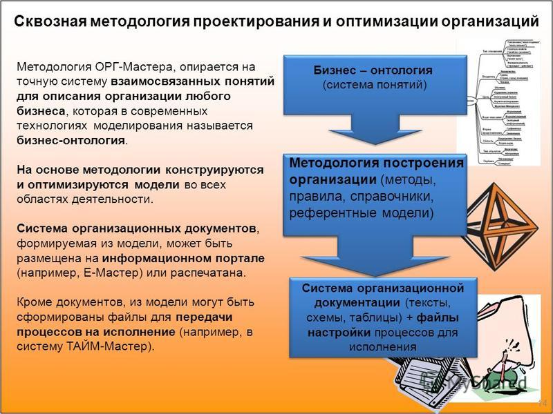 Методология ОРГ-Мастера, опирается на точную систему взаимосвязанных понятий для описания организации любого бизнеса, которая в современных технологиях моделирования называется бизнес-онтология. На основе методологии конструируются и оптимизируются м