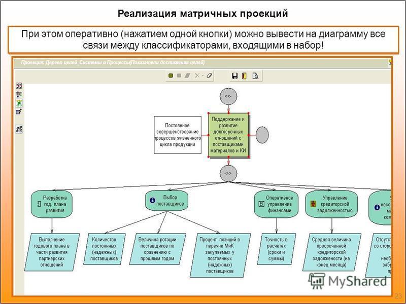 Такие проекции можно создавать не только для описания процессов, но и любых тесно связанных областей. Например, для стратегических карт При этом оперативно (нажатием одной кнопки) можно вывести на диаграмму все связи между классификаторами, входящими