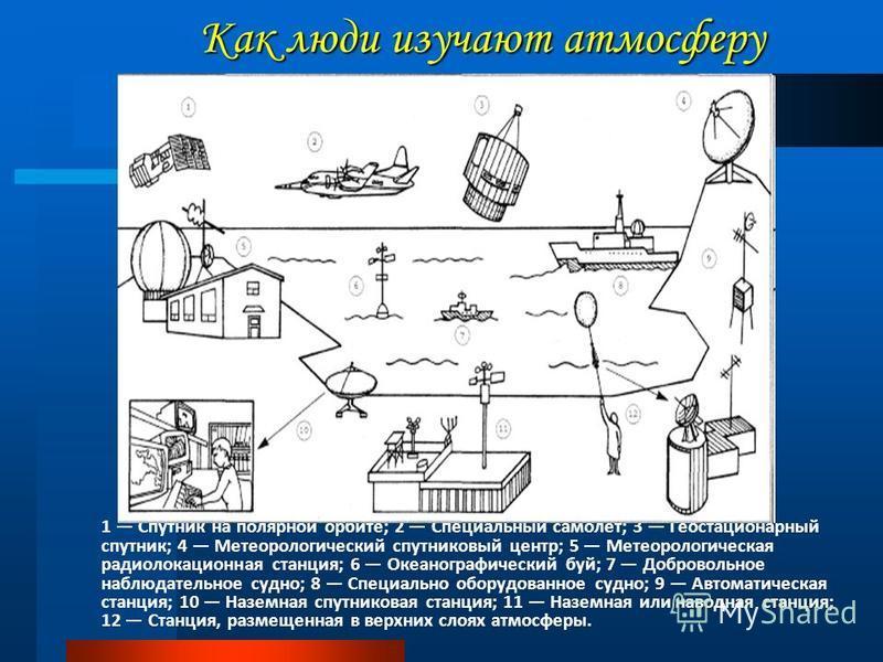 1 Спутник на полярной орбите; 2 Специальный самолет; 3 Геостационарный спутник; 4 Метеорологический спутниковый центр; 5 Метеорологическая радиолокационная станция; 6 Океанографический буй; 7 Добровольное наблюдательное судно; 8 Специально оборудован