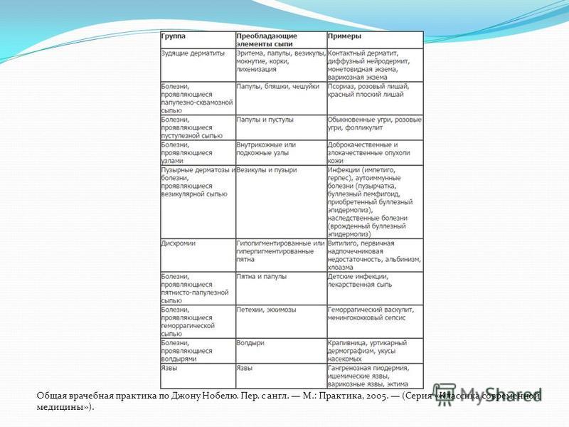 Общая врачебная практика по Джону Нобелю. Пер. с англ. М.: Практика, 2005. (Серия «Классика современной медицины»).