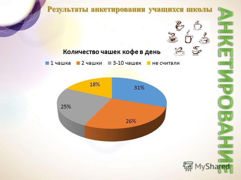 Результаты анкетирования учащихся школы
