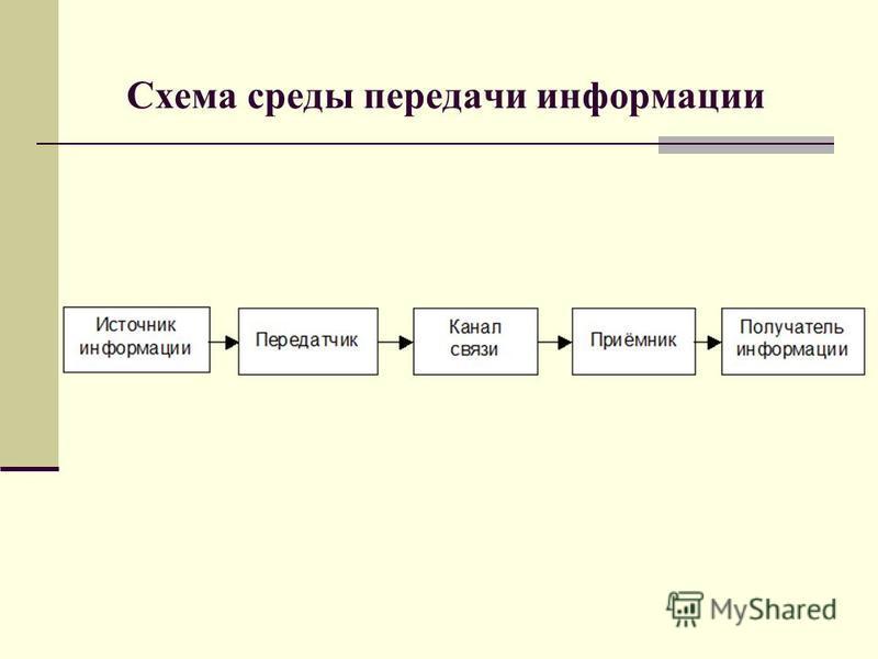 Схема среды передачи информации