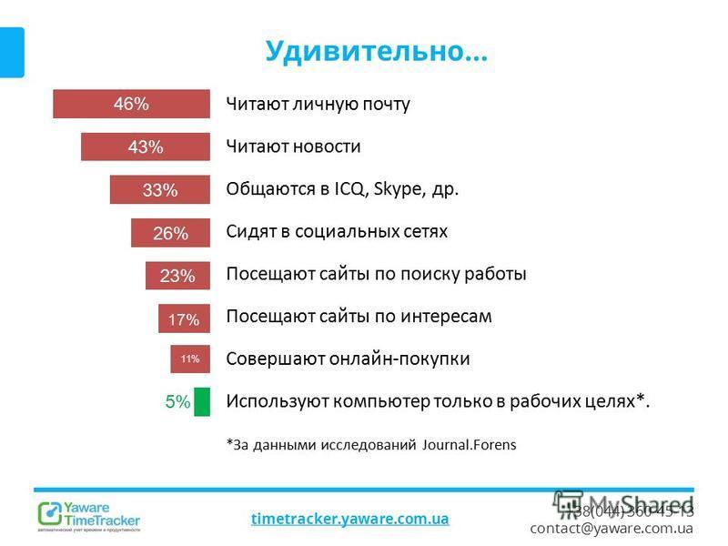 +38(044) 360-45-13 contact@yaware.com.ua timetracker.yaware.com.ua Удивительно… 46% 43%43% 33% 26% 23% 17% 11% 5%5% Читают личную почту Читают новости Общаются в ICQ, Skype, др. Сидят в социальных сетях Посещают сайты по поиску работы Посещают сайты
