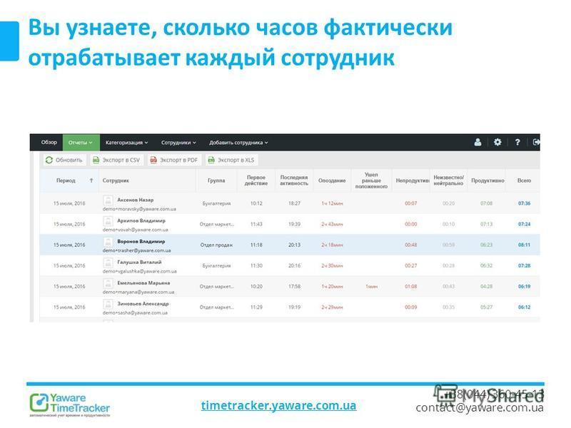 timetracker.yaware.com.ua +38(044) 360-45-13 contact@yaware.com.ua Вы узнаете, сколько часов фактически отрабатывает каждый сотрудник