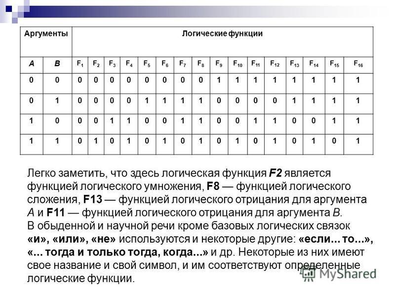 Аргументы Логические функции АВ F1F1 F2F2 F3F3 F4F4 F5F5 F6F6 F7F7 F8F8 F9F9 F10F10 F 11 F 12 F 13 F 14 F 15 F 16 000000000011111111 010000111100001111 100011001100110011 110101010101010101 Легко заметить, что здесь логическая функция F2 является фун