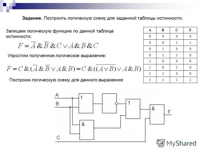 Задание. Построить логическую схему для заданной таблицы истинности: АВСF 0000 0011 0100 0110 1000 1010 1100 1111 Запишем логическую функцию по данной таблице истинности: Упростим полученное логическое выражение: Построим логическую схему для данного