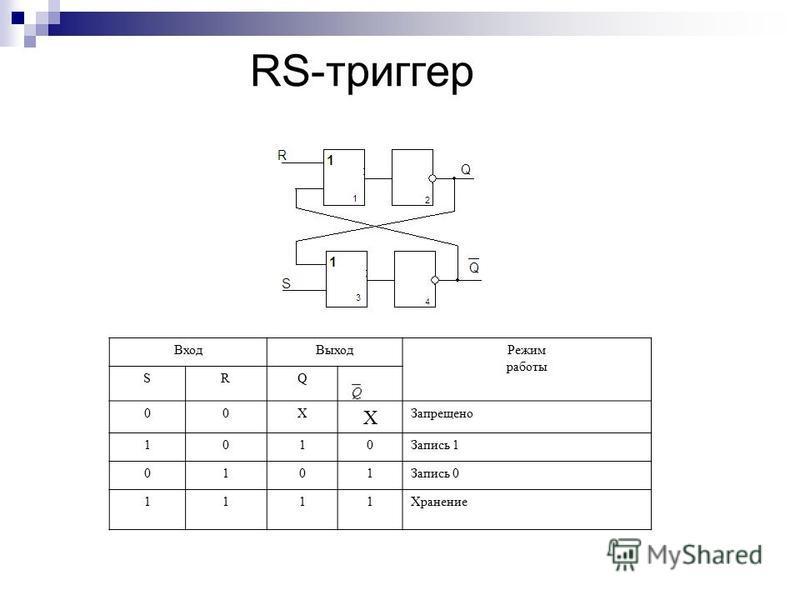 RS-триггер Вход ВыходРежим работы SRQ 00Х Х Запрещено 1010Запись 1 0101Запись 0 1111Хранение