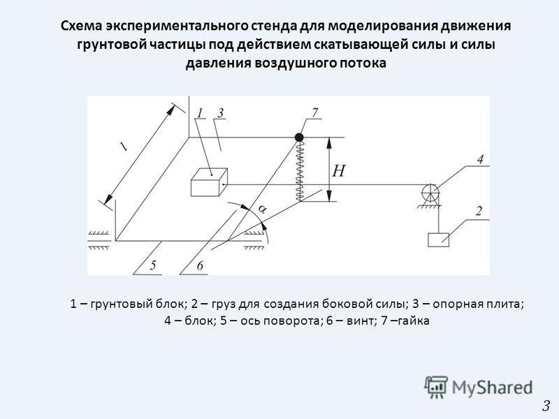 3 1 – грунтовый блок; 2 – груз для создания боковой силы; 3 – опорная плита; 4 – блок; 5 – ось поворота; 6 – винт; 7 –гайка Схема экспериментального стенда для моделирования движения грунтовой частицы под действием скатывающей силы и силы давления во