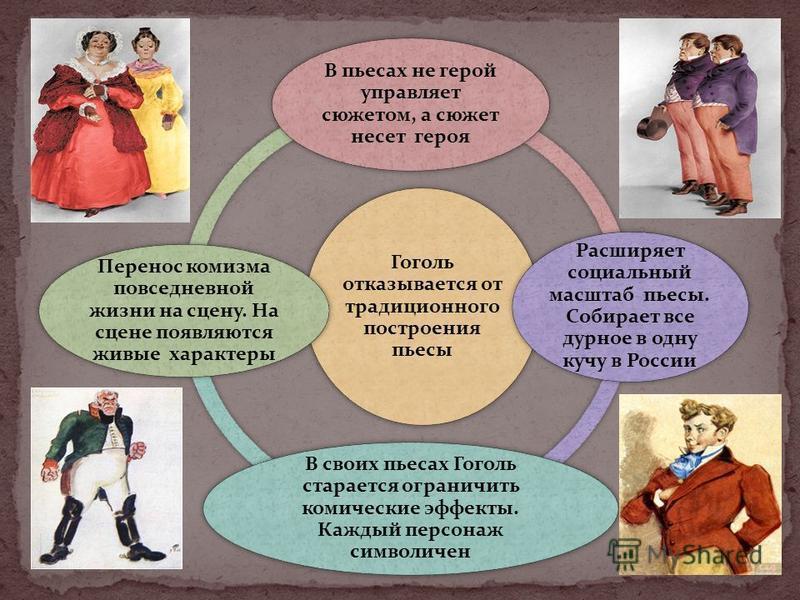 Гоголь отказывается от традиционного построения пьесы В пьесах не герой управляет сюжетом, а сюжет несет героя Расширяет социальный масштаб пьесы. Собирает все дурное в одну кучу в России В своих пьесах Гоголь старается ограничить комические эффекты.