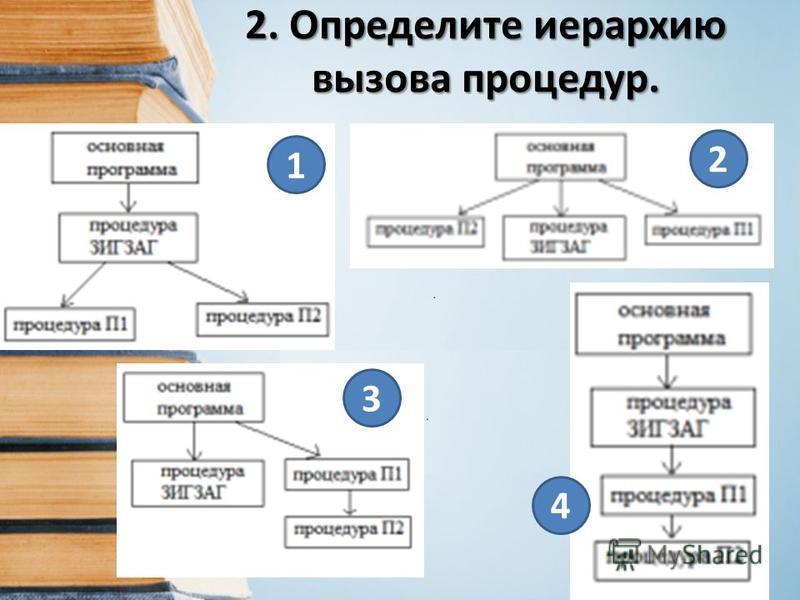 2. Определите иерархию вызова процедур. 1 2 3 4