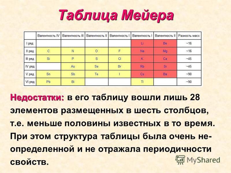 Таблица Мейера Недостатки: Недостатки: в его таблицу вошли лишь 28 элементов размещенных в шесть столбцов, т.е. меньше половины известных в то время. При этом структура таблицы была очень не- определенной и не отражала периодичности свойствв.