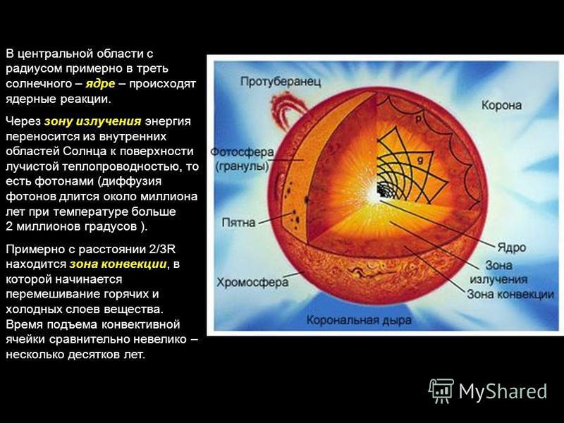В центральной области с радиусом примерно в треть солнечного – ядре – происходят ядерные реакции. Через зону излучения энергия переносится из внутренних областей Солнца к поверхности лучистой теплопроводностью, то есть фотонами (диффузия фотонов длит