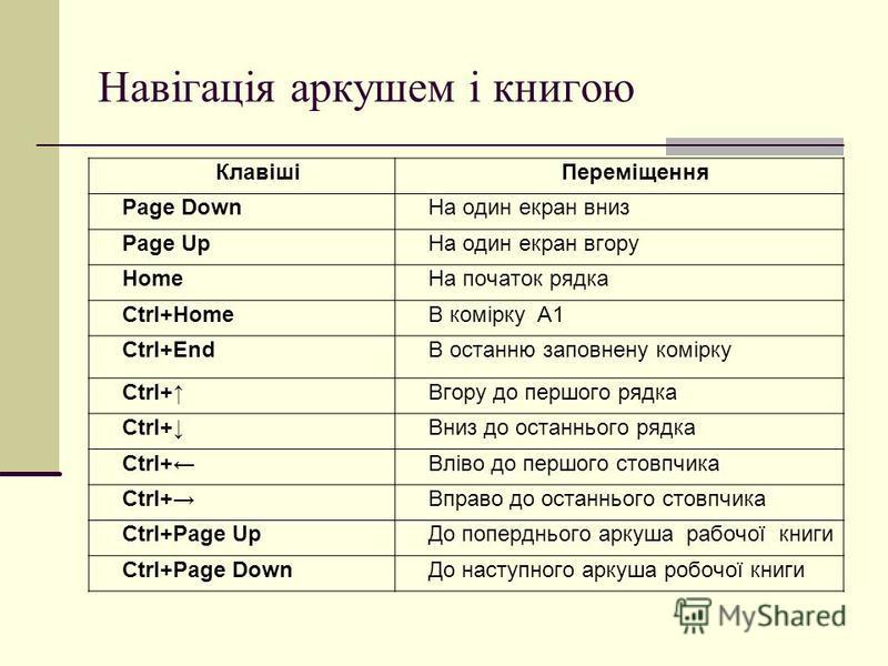 Навігація аркушем і книгою КлавішіПереміщення Page DownНа один екран вниз Page UpНа один екран вгору HomeНа початок рядка Ctrl+HomeВ комірку А1 Ctrl+EndВ останню заповнену комірку Ctrl+Вгору до першого рядка Ctrl+Вниз до останнього рядка Ctrl+Вліво д