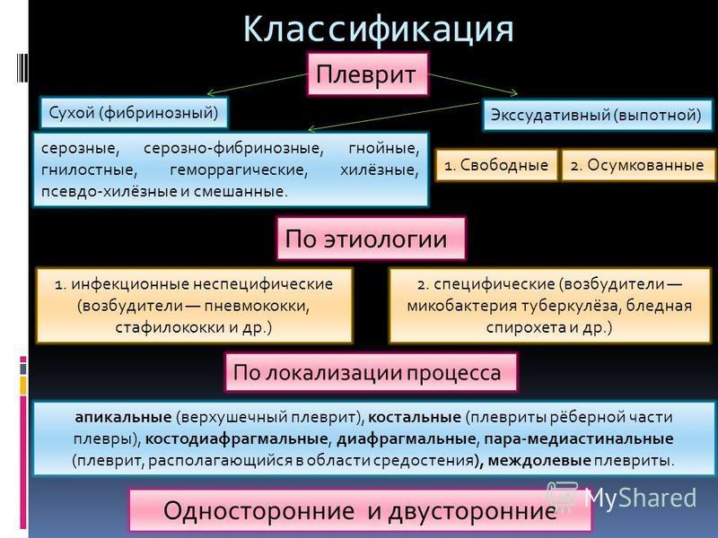 Классификация Плеврит Сухой (фибринозный) Экссудативный (выпотной) 1. Свободные 2. Осумкованные серозные, серозно-фибринозные, гнойные, гнилостные, геморрагические, хилёзные, псевдо-хилёзные и смешанные. По этиологии 1. инфекционные неспецифические (