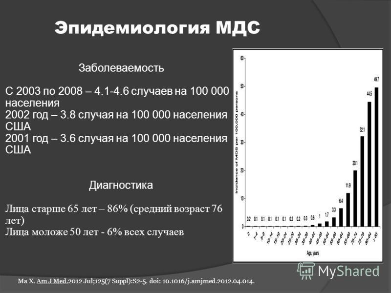 Ma Х. Am J Med.2012 Jul;125(7 Suppl):S2-5. doi: 10.1016/j.amjmed.2012.04.014. Эпидемиология МДС Заболеваемость С 2003 по 2008 – 4.1-4.6 случаев на 100 000 населения 2002 год – 3.8 случая на 100 000 населения США 2001 год – 3.6 случая на 100 000 насел