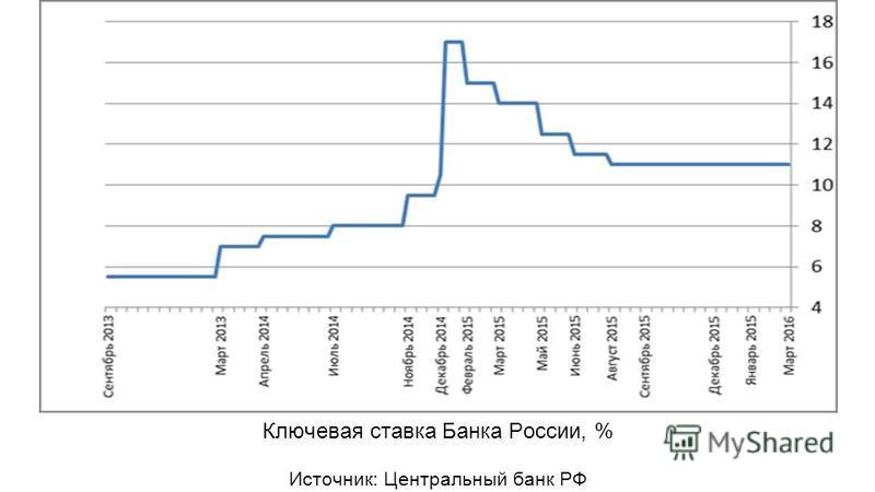 Ключевая ставка Банка России, % Источник: Центральный банк РФ