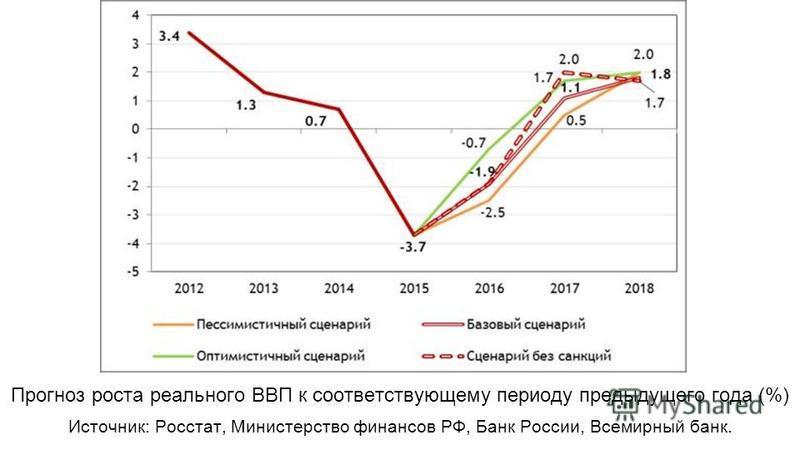 Прогноз роста реального ВВП к соответствующему периоду предыдущего года (%) Источник: Росстат, Министерство финансов РФ, Банк России, Всемирный банк.