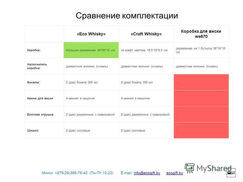 Минск: +375(29)366-76-40 (Пн-Пт 10-22) E-mail: info@ecogift.by ecogift.byinfo@ecogift.byecogift.by Сравнение комплектации «Eco Whisky»«Craft Whisky» Коробка для виски ws670 Коробка:большая деревяннаяяя 40*20*10 смиз крафт картона 18,5*16*8,5 см дерев