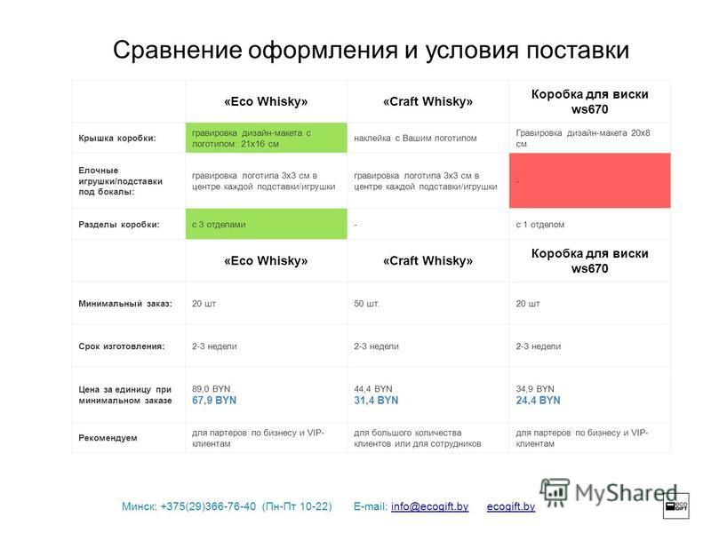 Минск: +375(29)366-76-40 (Пн-Пт 10-22) E-mail: info@ecogift.by ecogift.byinfo@ecogift.byecogift.by Сравнение оформления и условия поставки «Eco Whisky»«Craft Whisky» Коробка для виски ws670 Крышка коробки: гравировка дизайн-макета с логотипом: 21 х 1