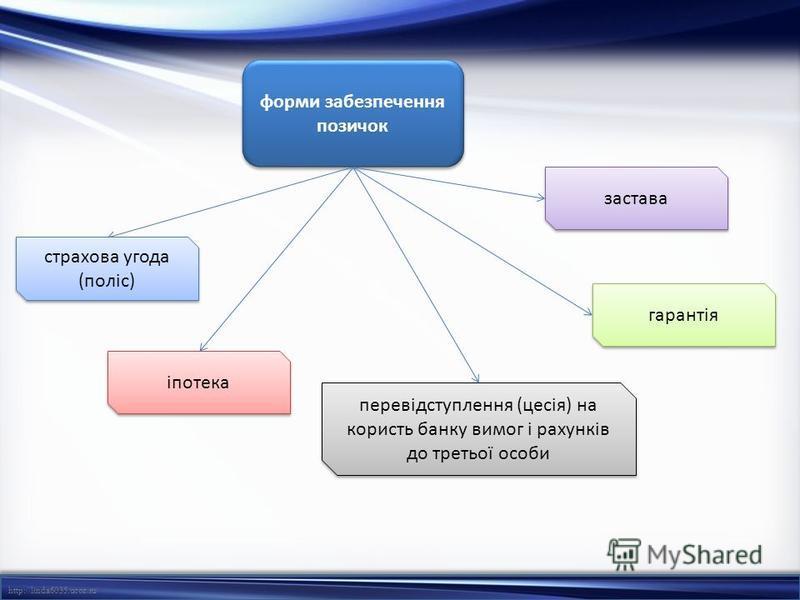 http://linda6035.ucoz.ru/ форми забезпечення позичок страхова угода (поліс) іпотека перевідступлення (цесія) на користь банку вимог і рахунків до третьої особи гарантія застава