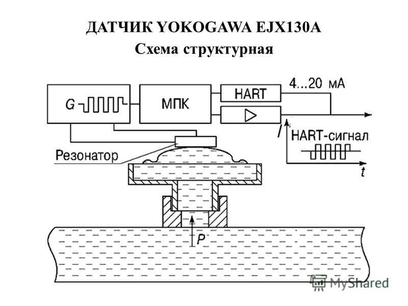 ДАТЧИК YOKOGAWA EJX130A Схема структурная
