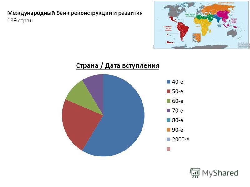 Международный банк реконструкции и развития 189 стран