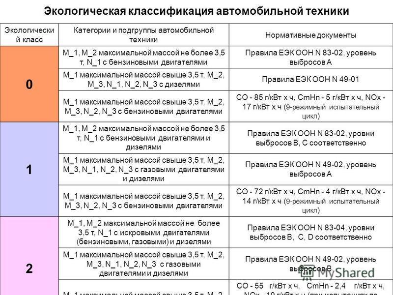 Экологическая классификация автомобильной техники Экологически й класс Категории и подгруппы автомобильной техники Нормативные документы 0 М_1, М_2 максимальной массой не более 3,5 т, N_1 с бензиновыми двигателями Правила ЕЭК ООН N 83-02, уровень выб