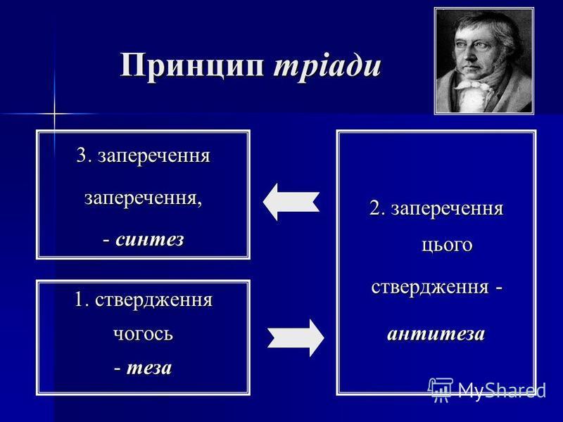 Принцип тріади 1. ствердження чогось - теза 2. заперечення цього ствердження - антитеза 3. заперечення заперечення, - синтез