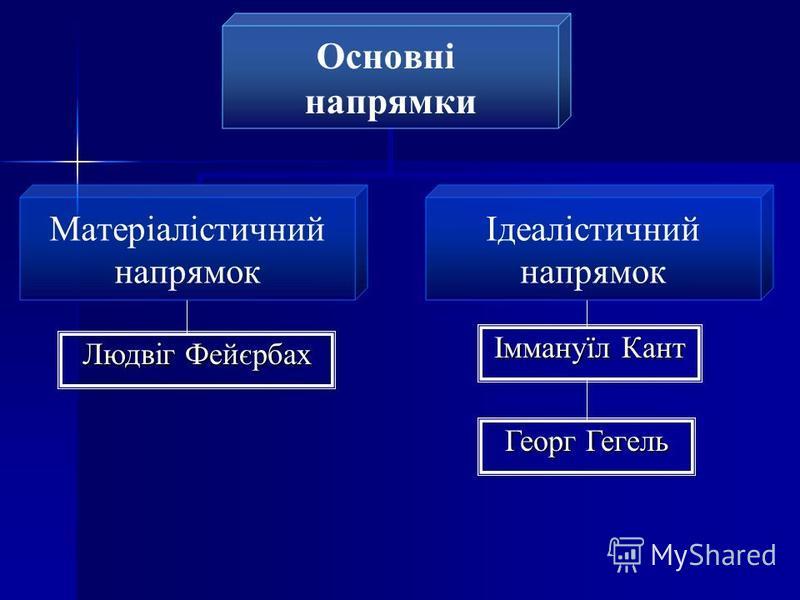 Основні напрямки Матеріалістичний напрямок Ідеалістичний напрямок Іммануїл Кант Георг Гегель Людвіг Фейєрбах