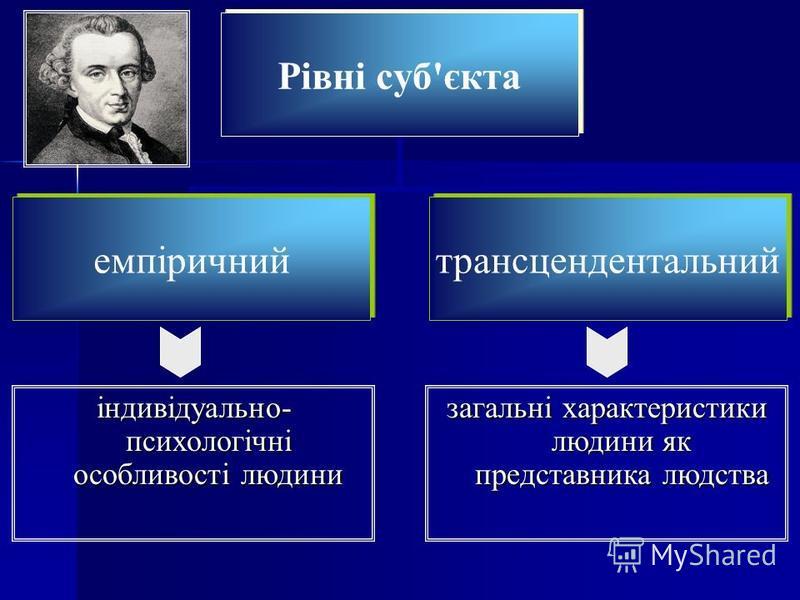 Рівні суб'єкта емпіричнийтрансцендентальний індивідуально- психологічні особливості людини загальні характеристики людини як представника людства
