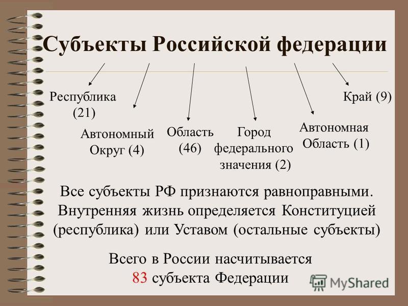 Субъекты Российской федерации Всего в России насчитывается 83 субъекта Федерации Республика (21) Область (46) Край (9) Автономная Область (1) Автономный Округ (4) Город федерального значения (2) Все субъекты РФ признаются равноправными. Внутренняя жи
