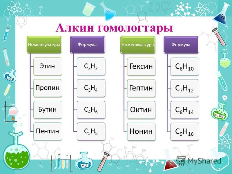 Алкин гомологтары Номенкулатура ЭтинПропинБутинПентин Формула C2H2C3H4C4H6C5H8 Номенкулатура ГексинГептинОктинНонин Формула C6H10C7H12C8H14C9H16