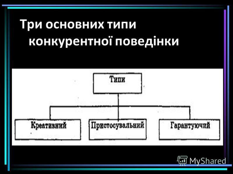 Три основних типи конкурентної поведінки