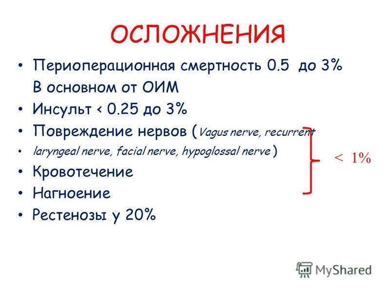 ОСЛОЖНЕНИЯ Периоперационная смертность 0.5 до 3% В основном от ОИМ Инсульт < 0.25 до 3% Повреждение нервов ( Vagus nerve, recurrent laryngeal nerve, facial nerve, hypoglossal nerve ) Кровотечение Нагноение Рестенозы у 20% < 1%